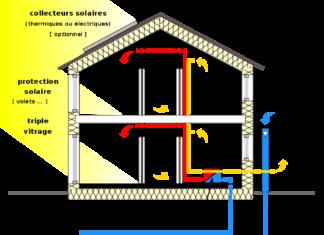 fonctionnement puits canadien